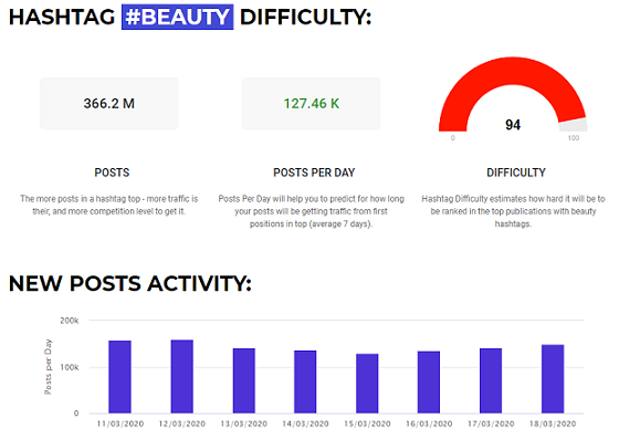 Instagram hashtag difficulty tool